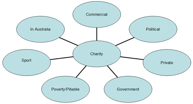 how to start a not for profit charity