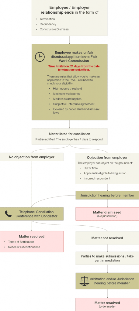 A flow chart showing how the unfair dismissal process works in Australia under the Fair Work Act
