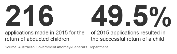 Key Figures from the Australian Government on Hague Convention Child Abduction Application Statistics
