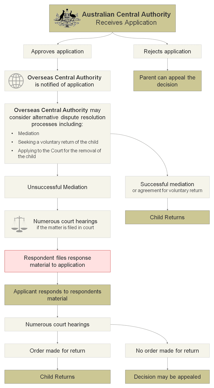 A flow chart showing the process of securing the return of a child to Australia under the Hague Convention